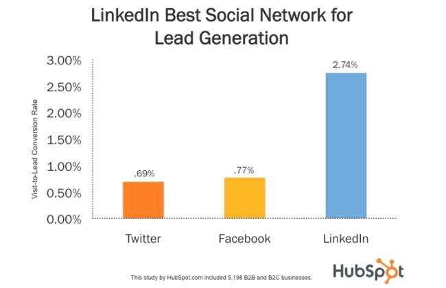 HubSpot LinkedIn kutatás - A legjobb csatorna lead generálásra