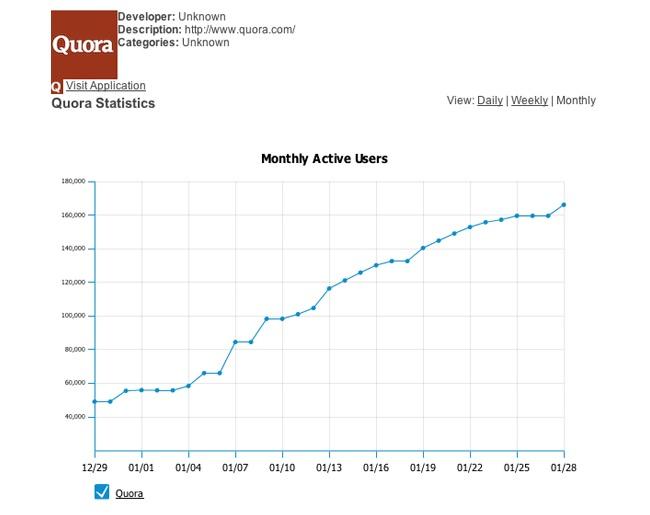 Quora - Lead generálás