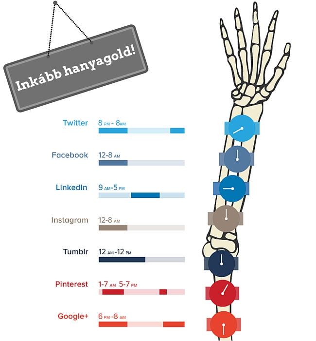 közösségi média posztok időzítése