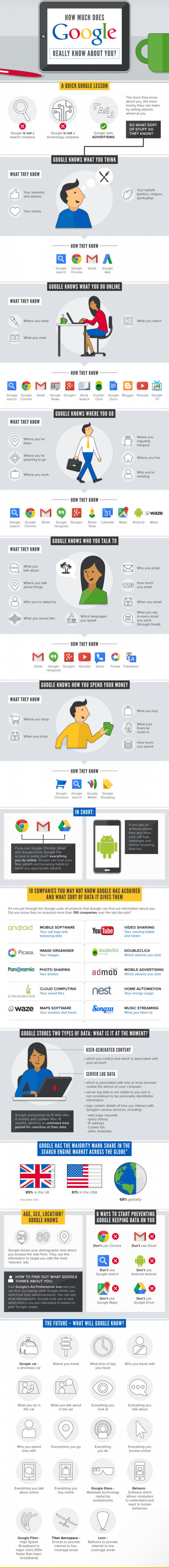 google infografika
