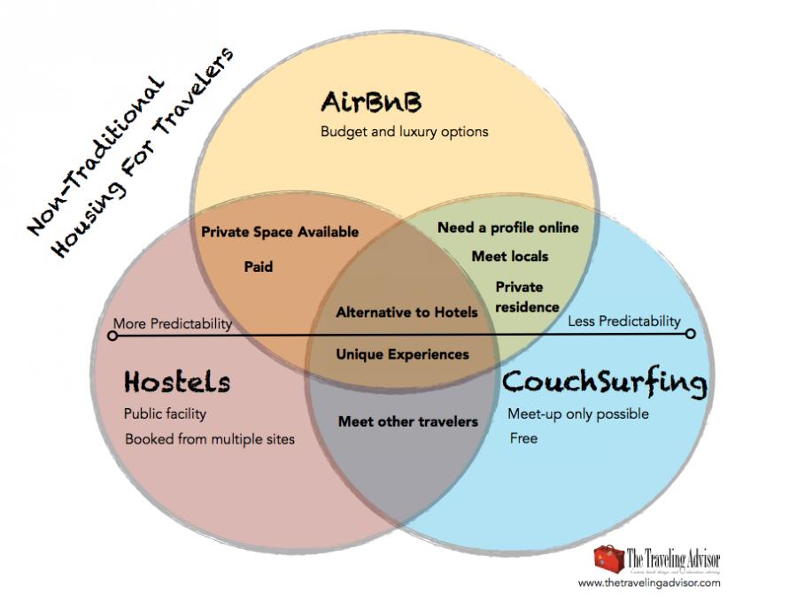 Couchsurfing - Airbnb diagramm