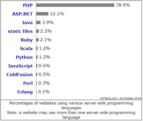 php használati statisztika