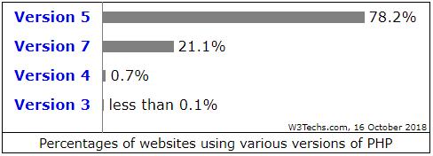 php verziók eloszlása